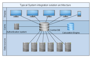 IntegrationSystem_Architecture